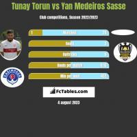 Tunay Torun vs Yan Medeiros Sasse h2h player stats