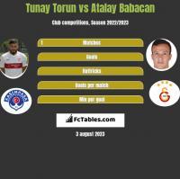 Tunay Torun vs Atalay Babacan h2h player stats