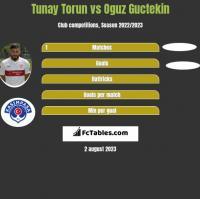 Tunay Torun vs Oguz Guctekin h2h player stats