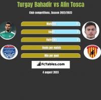 Turgay Bahadir vs Alin Tosca h2h player stats
