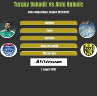 Turgay Bahadir vs Ante Kulusic h2h player stats