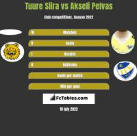 Tuure Siira vs Akseli Pelvas h2h player stats