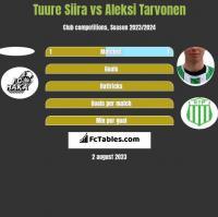 Tuure Siira vs Aleksi Tarvonen h2h player stats