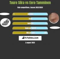 Tuure Siira vs Eero Tamminen h2h player stats