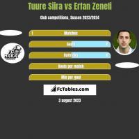 Tuure Siira vs Erfan Zeneli h2h player stats