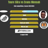 Tuure Siira vs Evans Mensah h2h player stats
