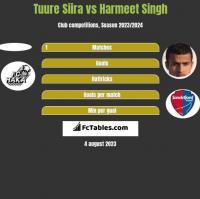 Tuure Siira vs Harmeet Singh h2h player stats