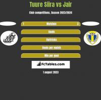 Tuure Siira vs Jair h2h player stats
