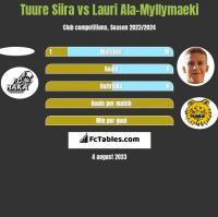 Tuure Siira vs Lauri Ala-Myllymaeki h2h player stats