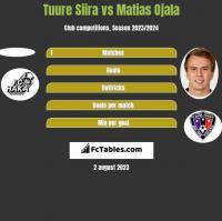 Tuure Siira vs Matias Ojala h2h player stats
