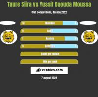 Tuure Siira vs Yussif Daouda Moussa h2h player stats