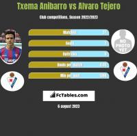 Txema Anibarro vs Alvaro Tejero h2h player stats