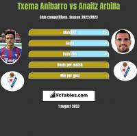 Txema Anibarro vs Anaitz Arbilla h2h player stats
