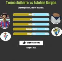 Txema Anibarro vs Esteban Burgos h2h player stats