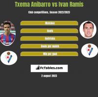 Txema Anibarro vs Ivan Ramis h2h player stats