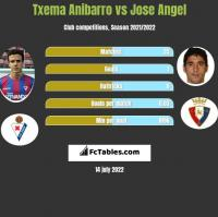 Txema Anibarro vs Jose Angel h2h player stats