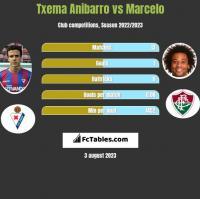Txema Anibarro vs Marcelo h2h player stats