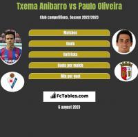 Txema Anibarro vs Paulo Oliveira h2h player stats