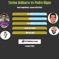 Txema Anibarro vs Pedro Bigas h2h player stats
