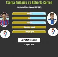 Txema Anibarro vs Roberto Correa h2h player stats