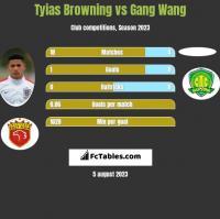 Tyias Browning vs Gang Wang h2h player stats