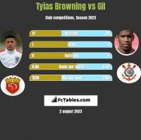 Tyias Browning vs Gil h2h player stats