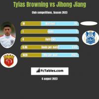 Tyias Browning vs Jihong Jiang h2h player stats
