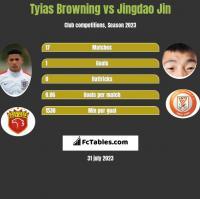 Tyias Browning vs Jingdao Jin h2h player stats