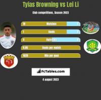 Tyias Browning vs Lei Li h2h player stats