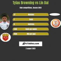 Tyias Browning vs Lin Dai h2h player stats