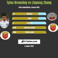Tyias Browning vs Linpeng Zhang h2h player stats