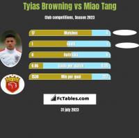 Tyias Browning vs Miao Tang h2h player stats