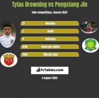 Tyias Browning vs Pengxiang Jin h2h player stats