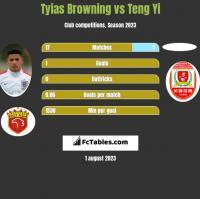 Tyias Browning vs Teng Yi h2h player stats