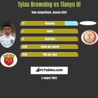 Tyias Browning vs Tianyu Qi h2h player stats