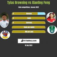 Tyias Browning vs Xiaoting Feng h2h player stats