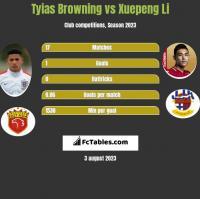 Tyias Browning vs Xuepeng Li h2h player stats
