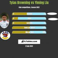 Tyias Browning vs Yiming Liu h2h player stats