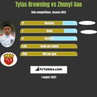 Tyias Browning vs Zhunyi Gao h2h player stats