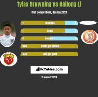 Tyias Browning vs Hailong Li h2h player stats