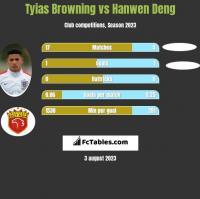 Tyias Browning vs Hanwen Deng h2h player stats