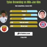 Tyias Browning vs Min-Jae Kim h2h player stats