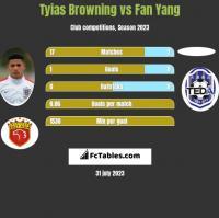 Tyias Browning vs Fan Yang h2h player stats