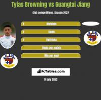 Tyias Browning vs Guangtai Jiang h2h player stats