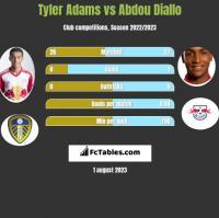 Tyler Adams vs Abdou Diallo h2h player stats