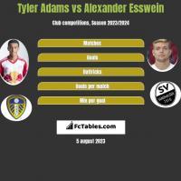Tyler Adams vs Alexander Esswein h2h player stats