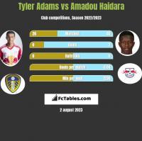 Tyler Adams vs Amadou Haidara h2h player stats