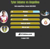 Tyler Adams vs Angelino h2h player stats