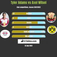 Tyler Adams vs Axel Witsel h2h player stats
