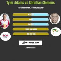 Tyler Adams vs Christian Clemens h2h player stats